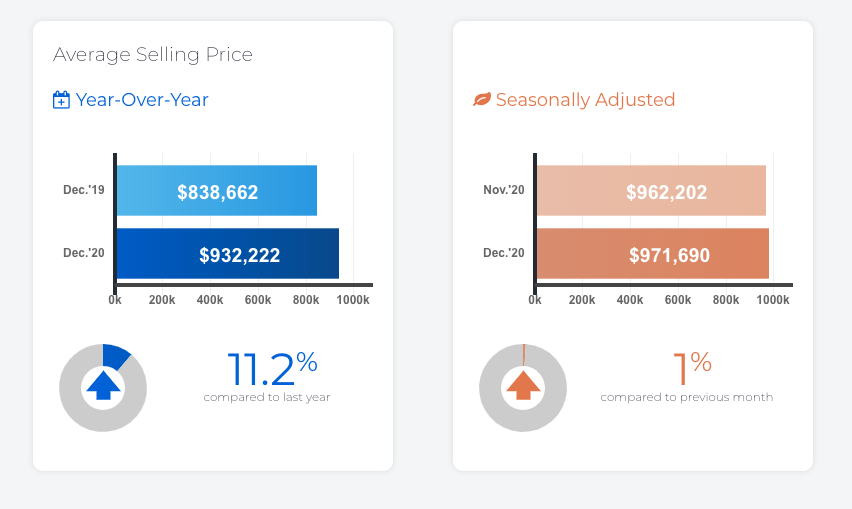 Average Selling prices for Toronto 2020